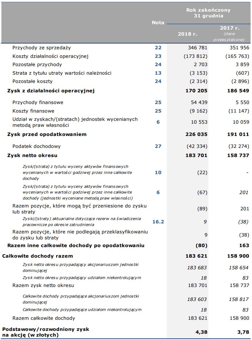 gpw wyniki