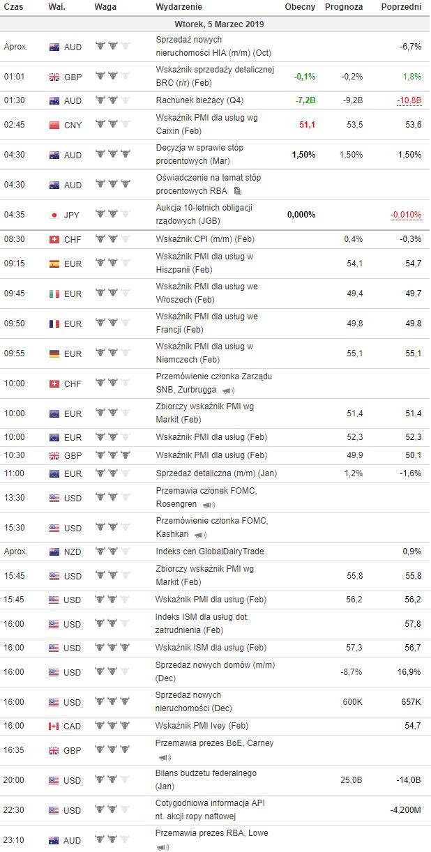 kalendarz makroekonomiczny 05.03.2019
