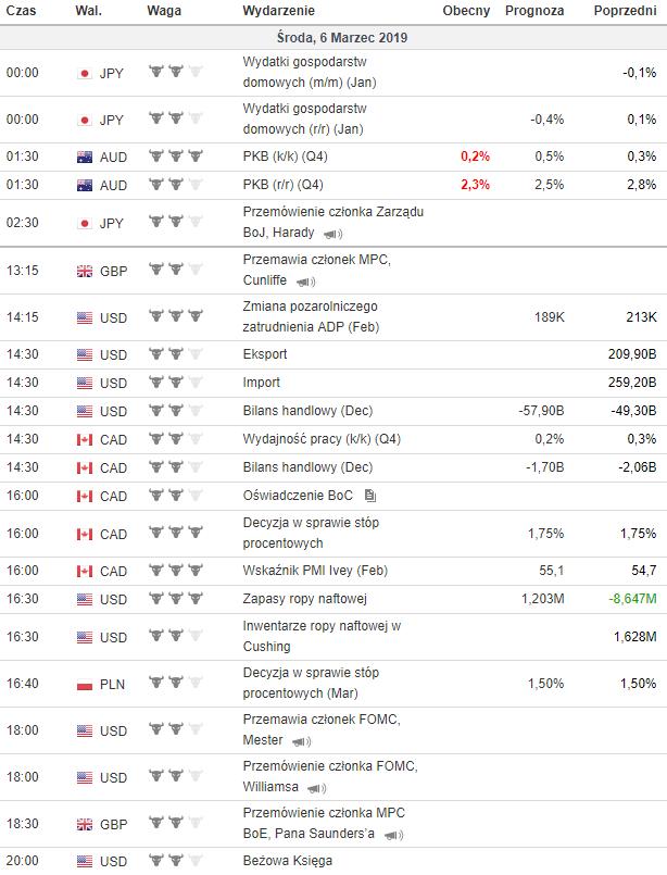 kalendarz makroekonomiczny 06.03.2019