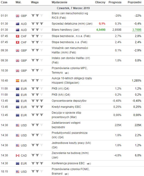 kalendarz makroekonomiczny 07.03.2019