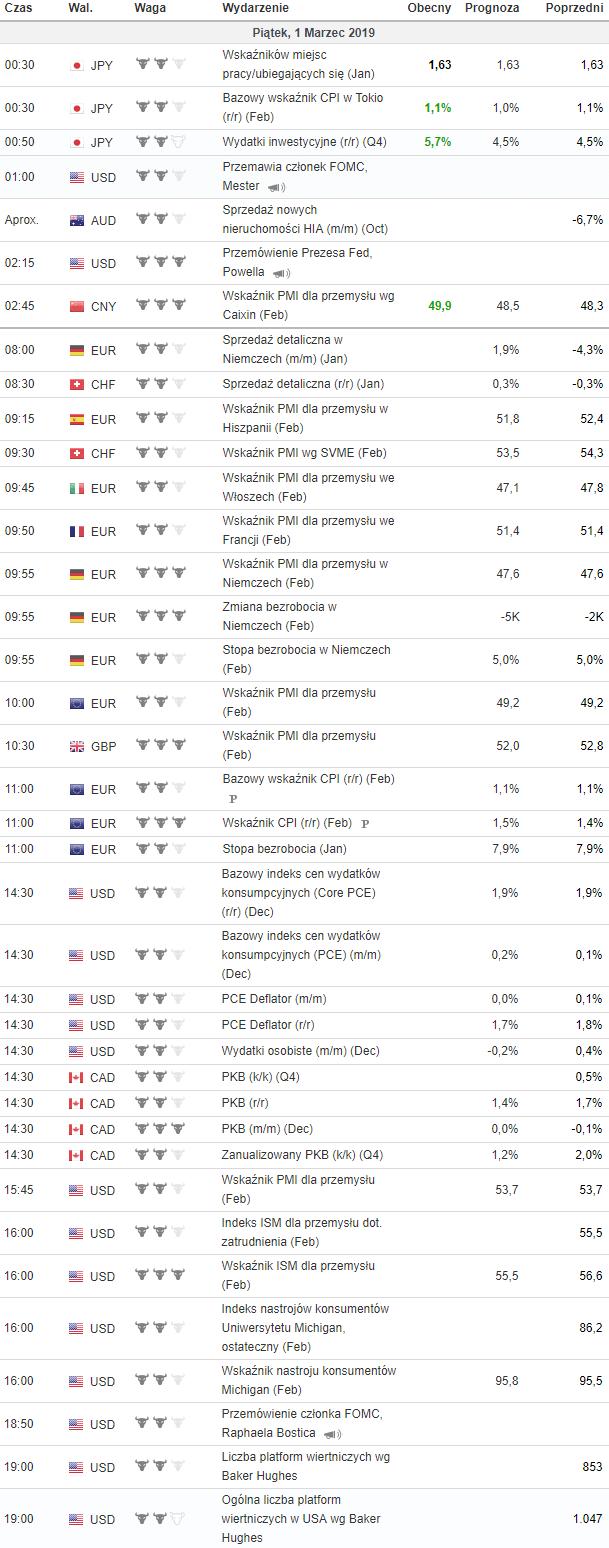 kalendarz makroekonomiczny 1.03.2019