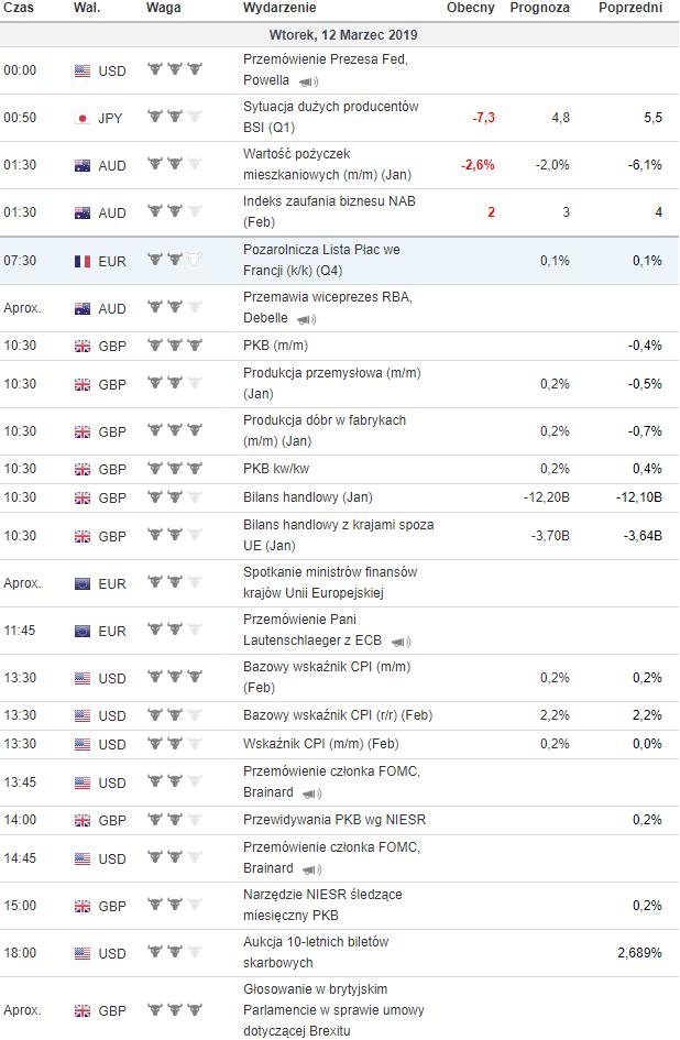 kalendarz makroekonomiczny 12.03.2019