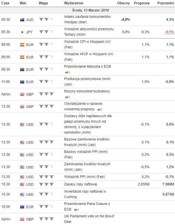 kalendarz makroekonomiczny 13.03.2019