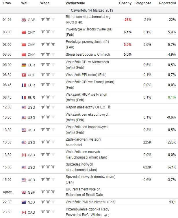 kalendarz makroekonomiczny 14.03.2019