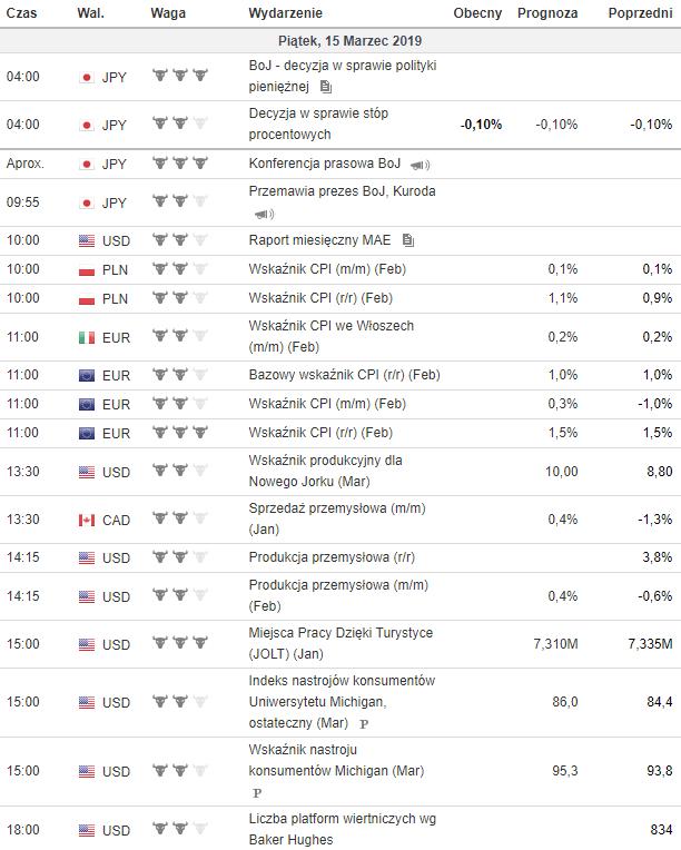 kalendarz makroekonomiczny 15.03.2019