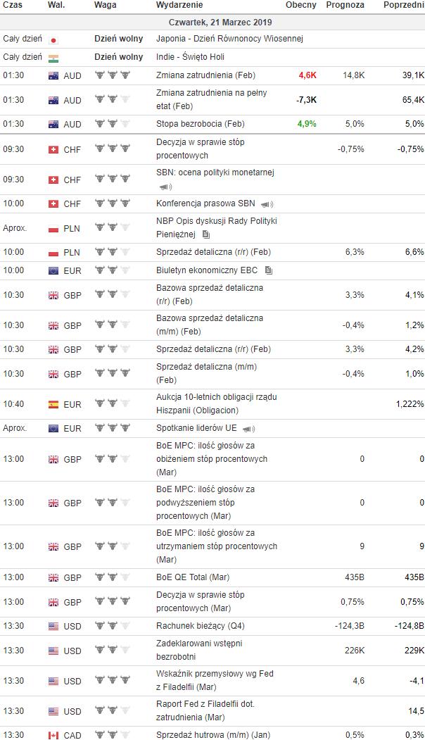kalendarz makroekonomiczny 21.03.2019