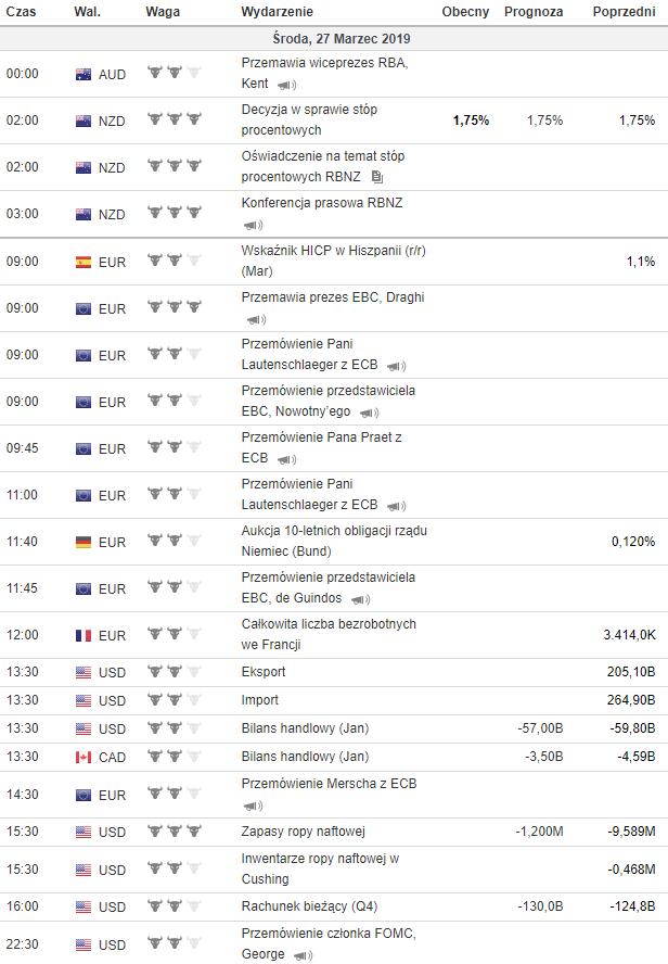 kalendarz makroekonomiczny 27.03.2019