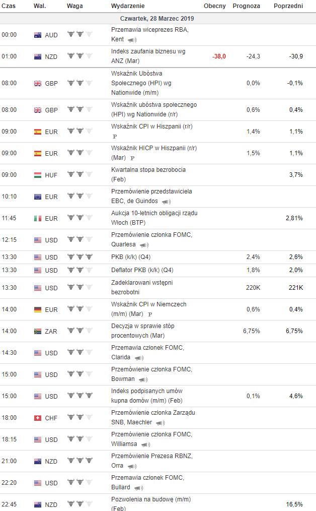 kalendarz makroekonomiczny 28.03.2019