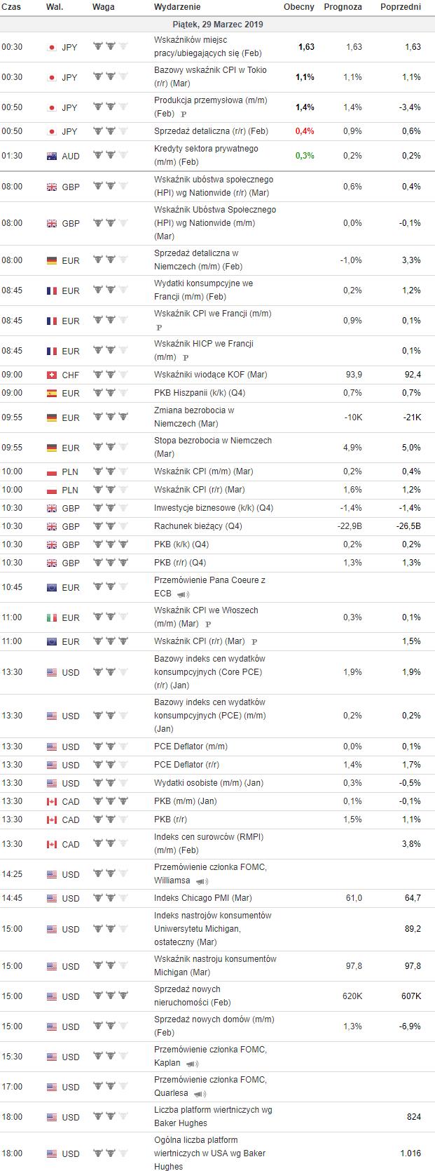 kalendarz makroekonomiczny 29.03.2019