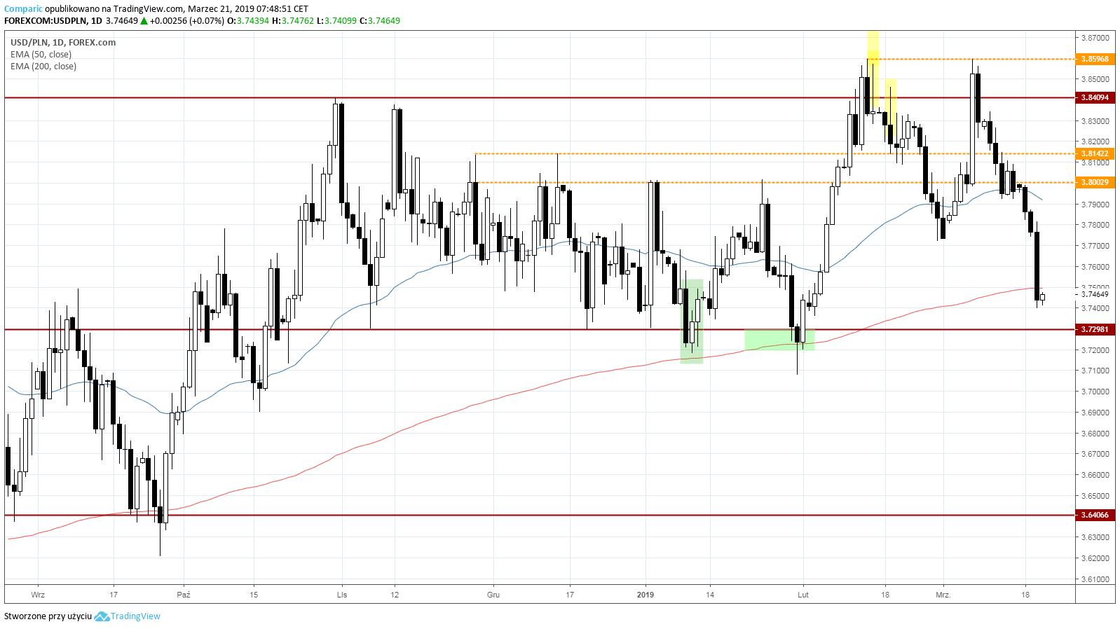 kurs dolara do złotego 21 marca