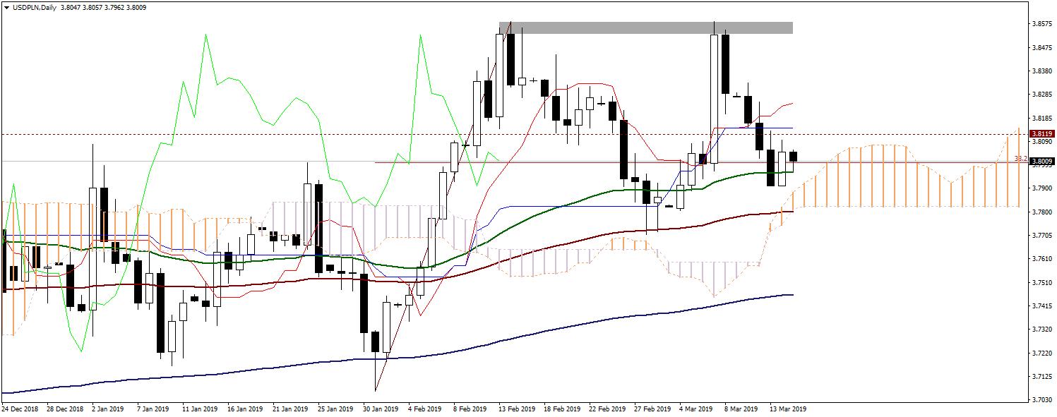 kurs dolara do złotego