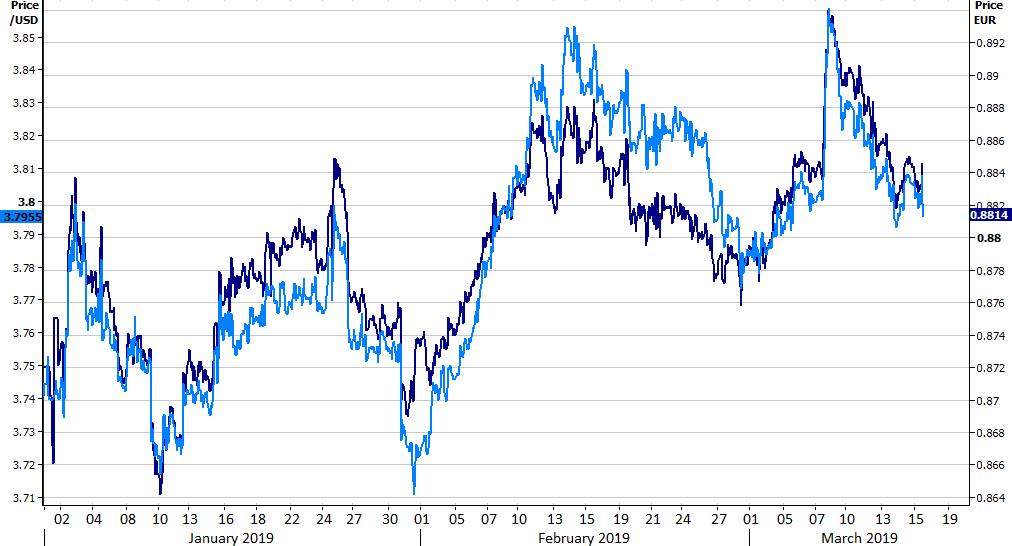 kurs dolara złotego i euro