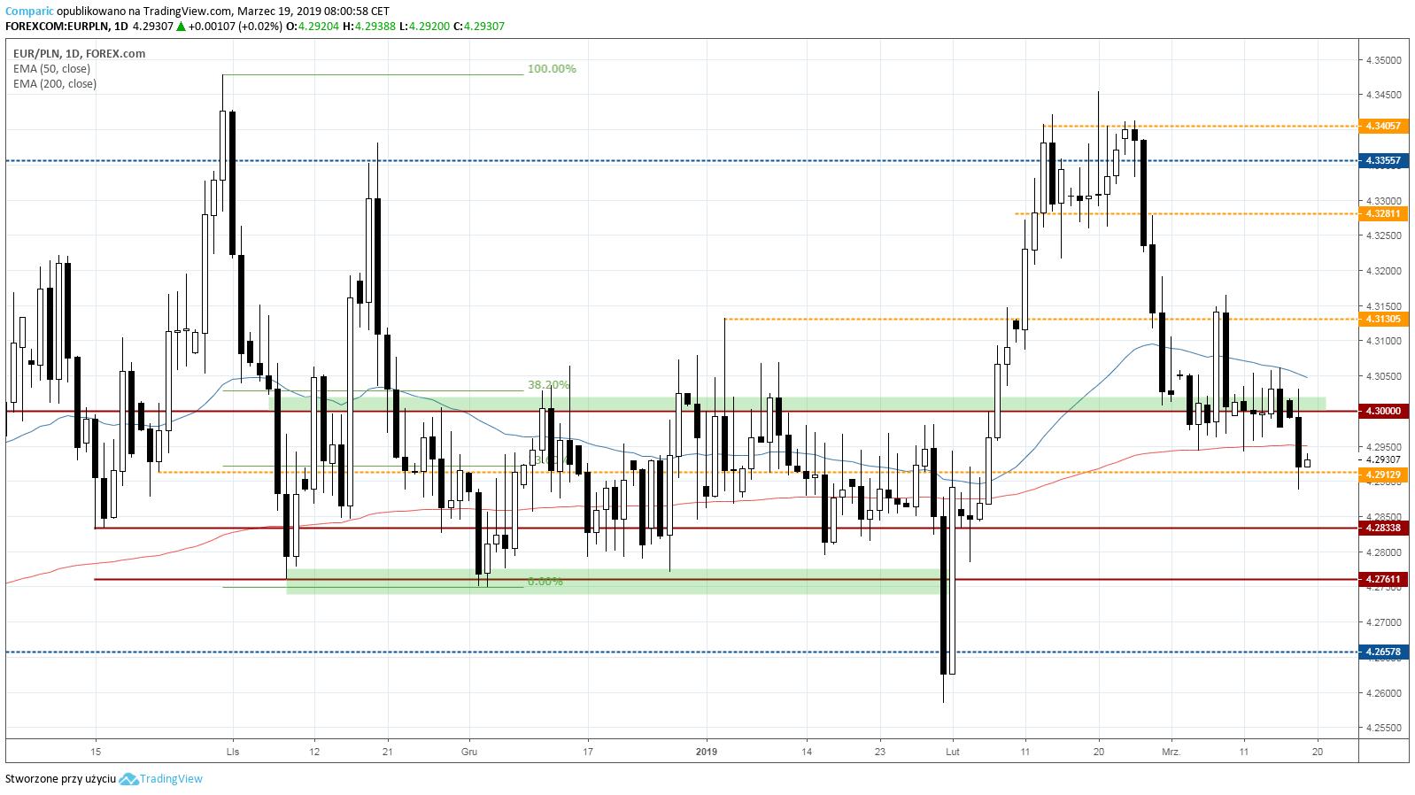 kurs euro 19 marca 2019 r