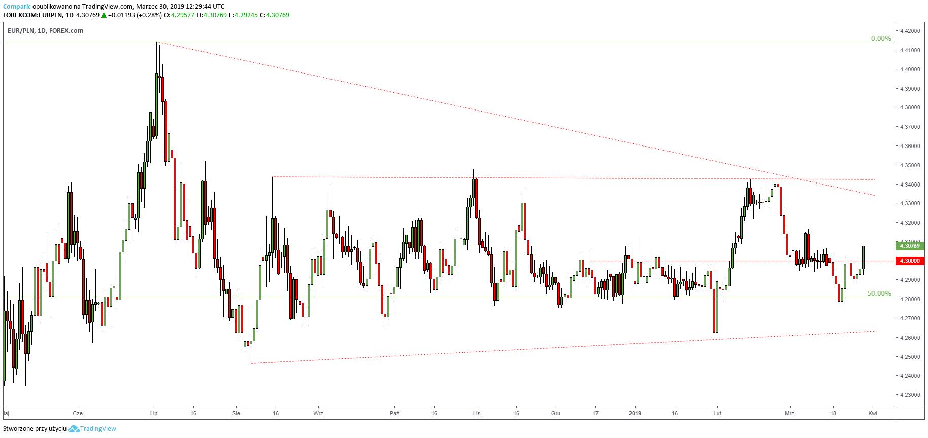 kurs euro 30 marca