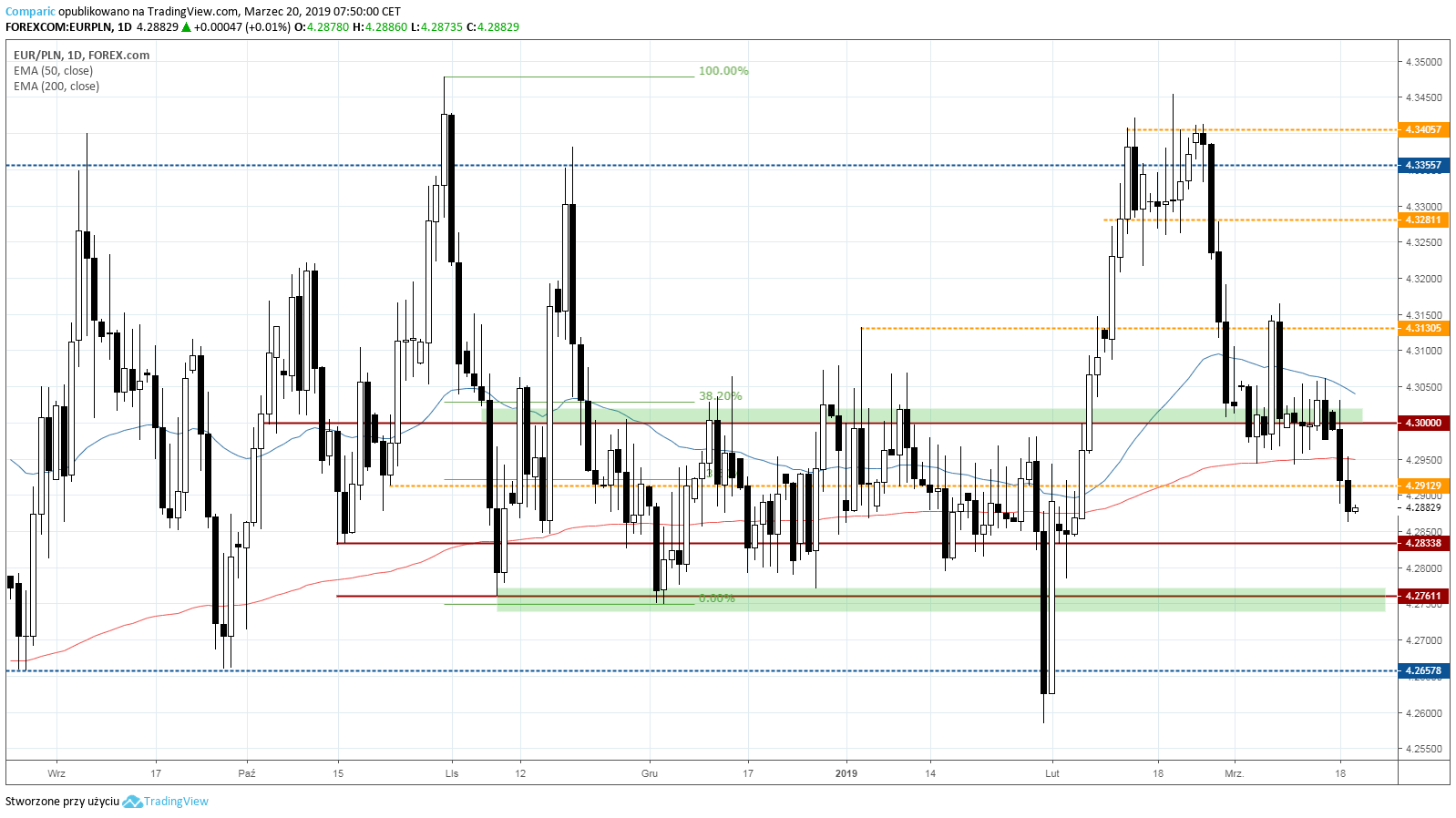 kurs euro EUR PLN 20 marca