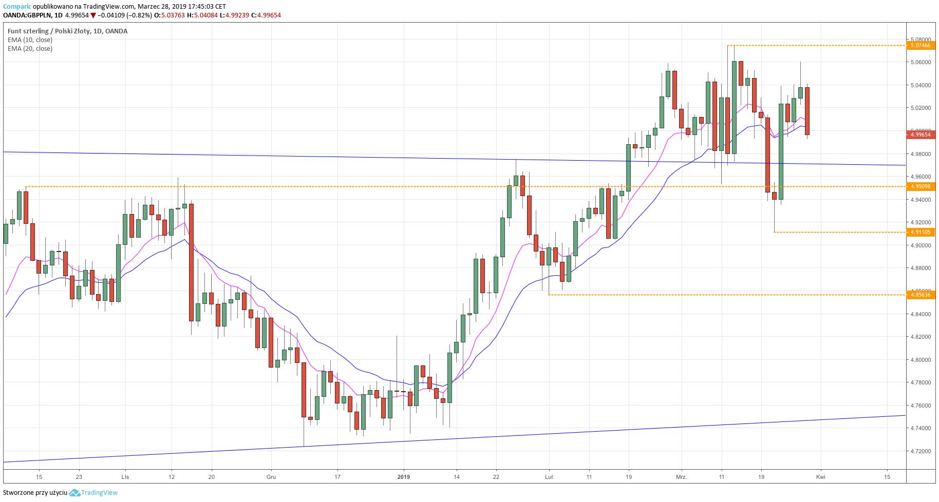 GBP/PLN - wykres dzienny - 28 marca 2019