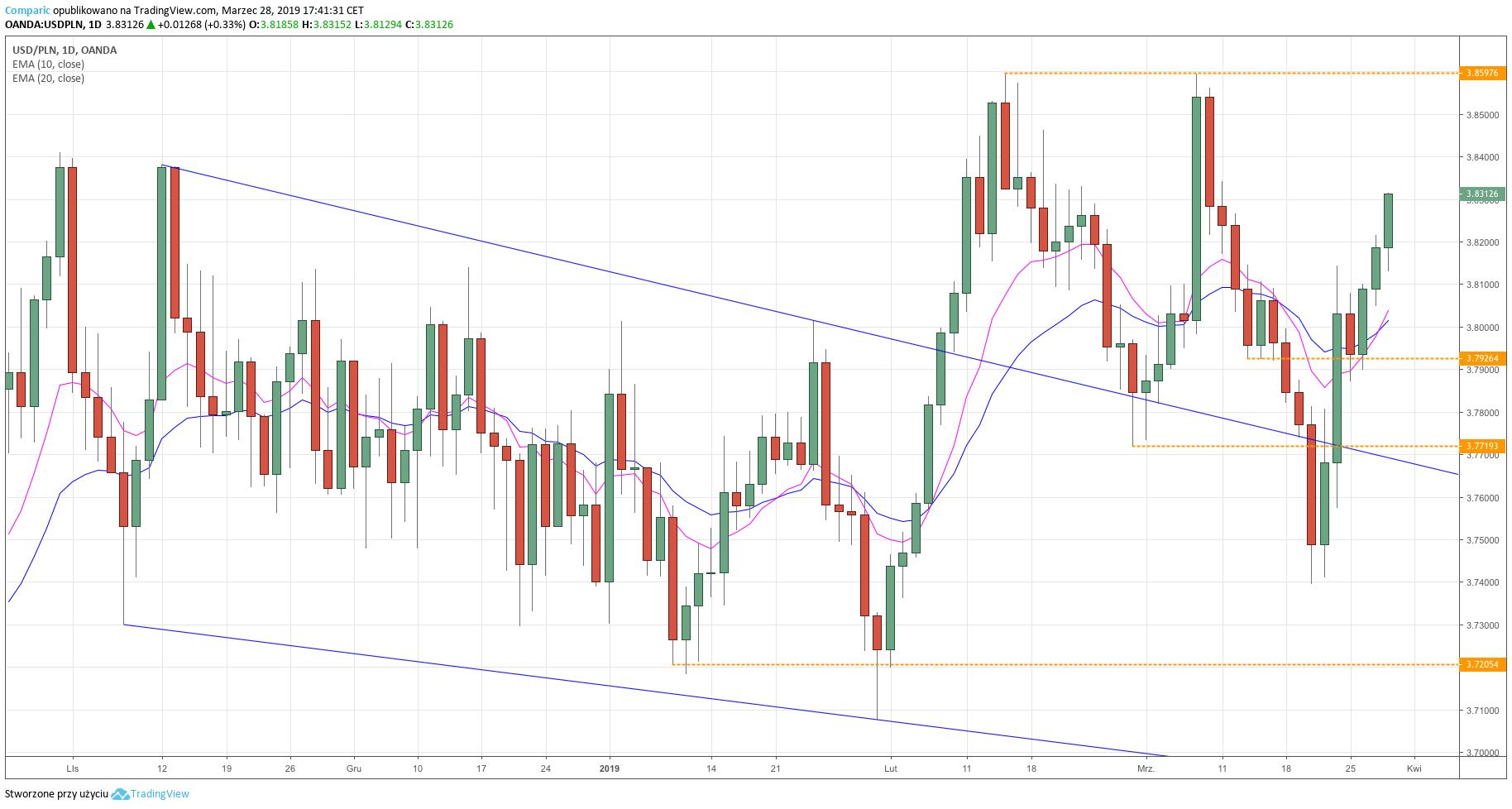 USD/PLN - wykres dzienny - 28 marca 2019