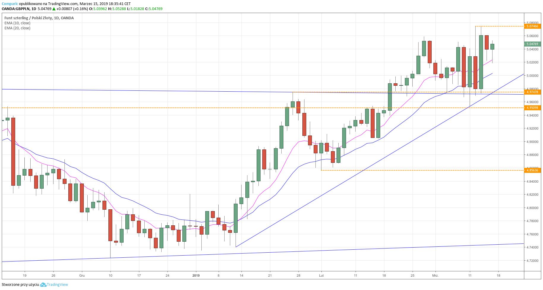 GBP/PLN - wykres dzienny - 15 marca 2019 r.