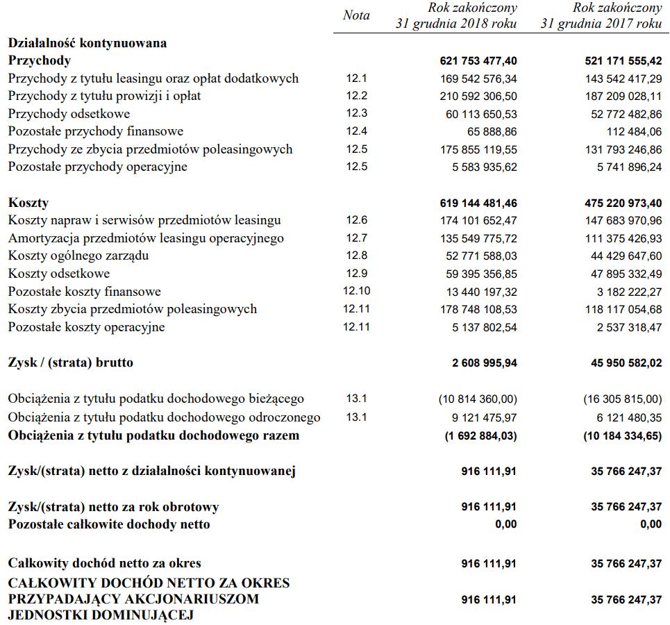 pcm wyniki
