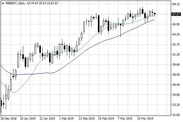 ropa brent 28.03