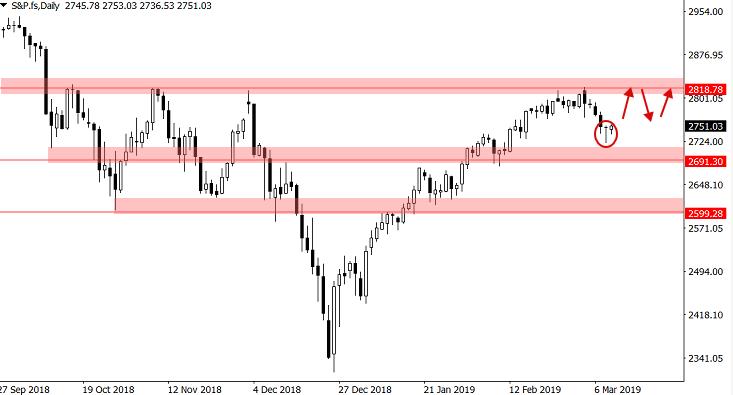 Wykres S&P 500 dzienny 11 marca 2019