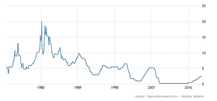 Historyczne ujęcie stóp procentowych FED. Źródło: Trading Economics