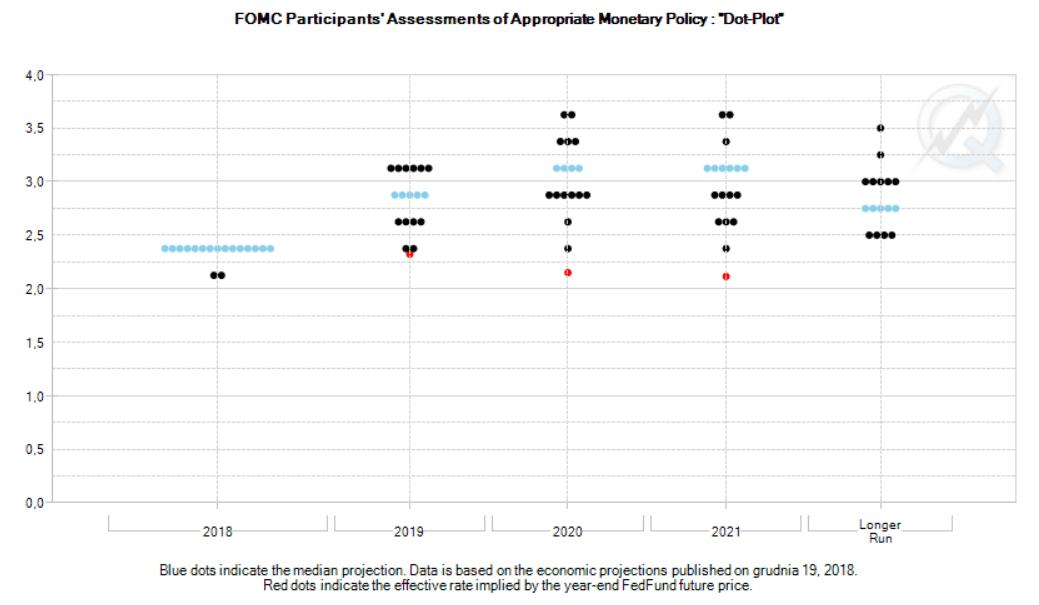 Grudniowe projekcje FED i oczekiwania rynku (czerwone kropki). Źródło: CME Group.