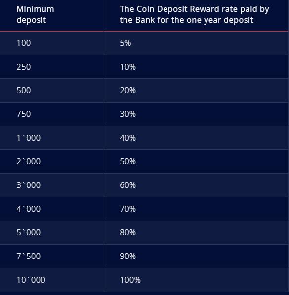 Dukascopy: Odbierz bonus za depozyt w Dukascoin