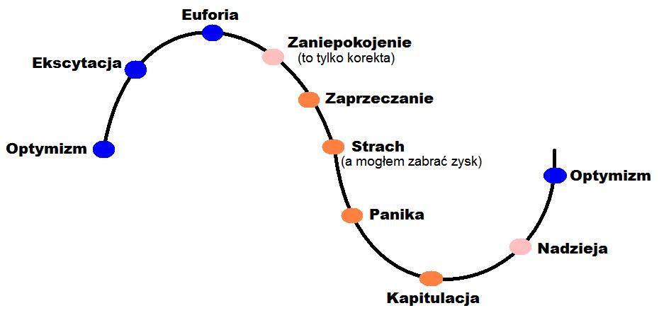 spirala emocji