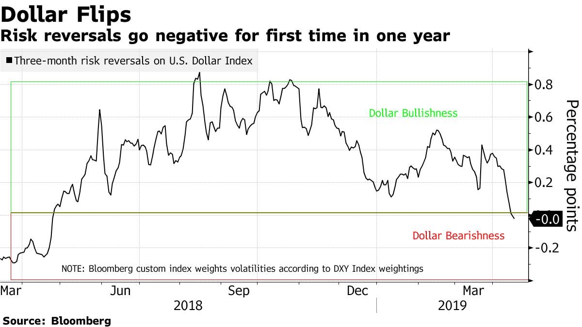 Kurs dolara się odwraca. Trzymiesięczny wskaźnik ryzyka dla indeksu dolara spada w negatywne obszary pierwszy raz od roku. Źródło: Bloomberg