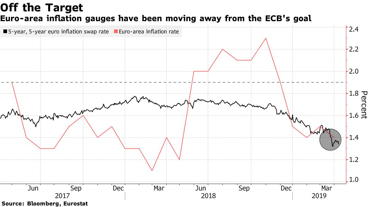 inflacja CPI w strefie euro