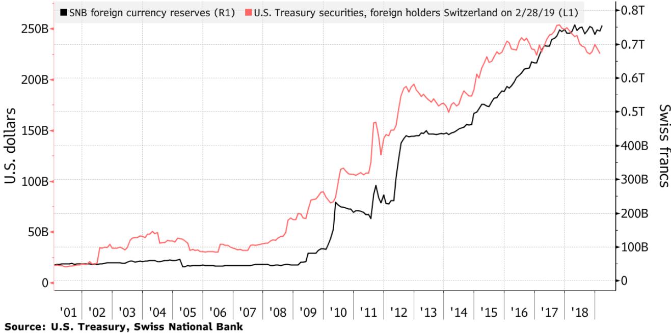 Bank Szwajcarii posiada akcje 6 tys. firm warte $141 mld. Największy hedge fund świata