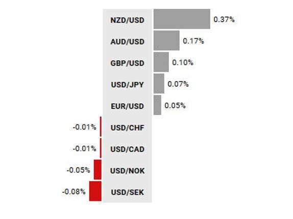 Zmiana wartości walut G10 vs USD od początku dnia;