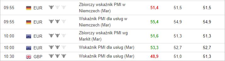 Dane PMI