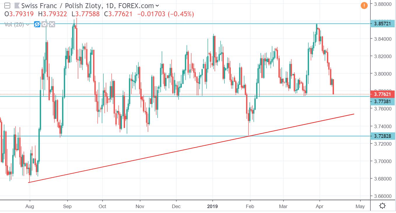 Kursy walut pod koniec tygodnia. Dolar, euro, funt i frank na Forex