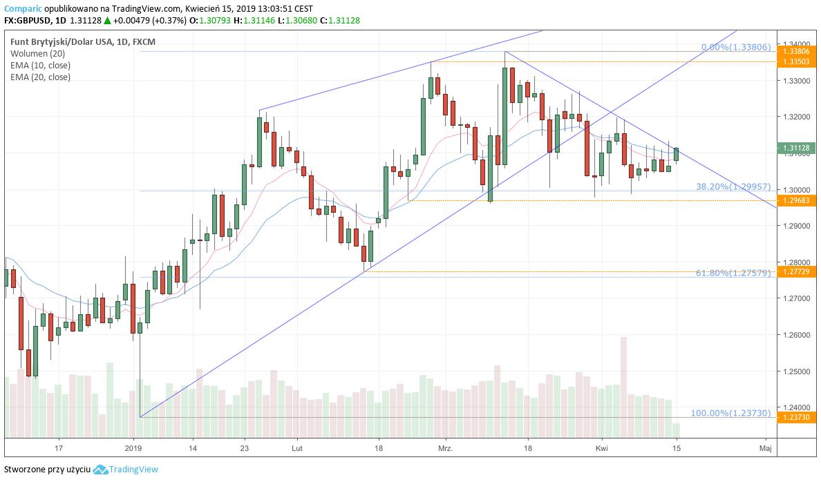 GBP/USD - wykres dzienny - 15 kwietnia 2019