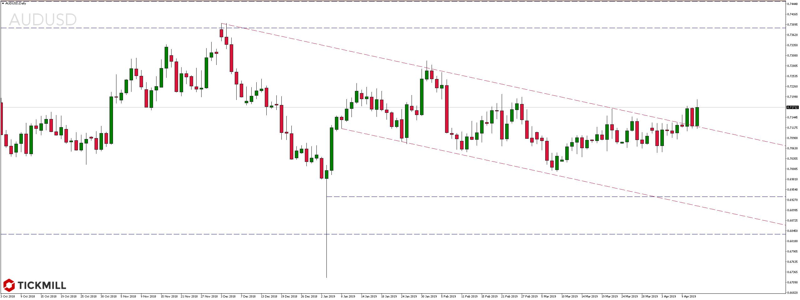Kurs pary walutowej AUDUSD Daily