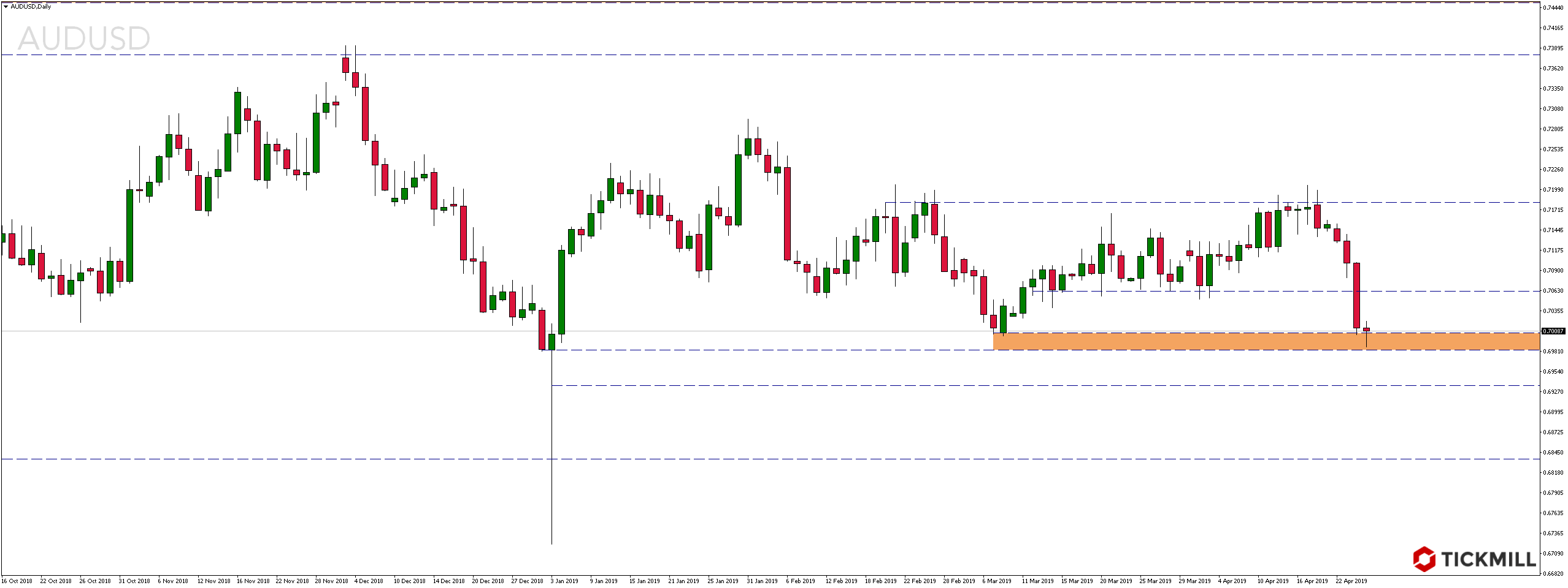 Kurs pary walutowej AUDUSD w czwartek, 25 kwietnia 2019 roku