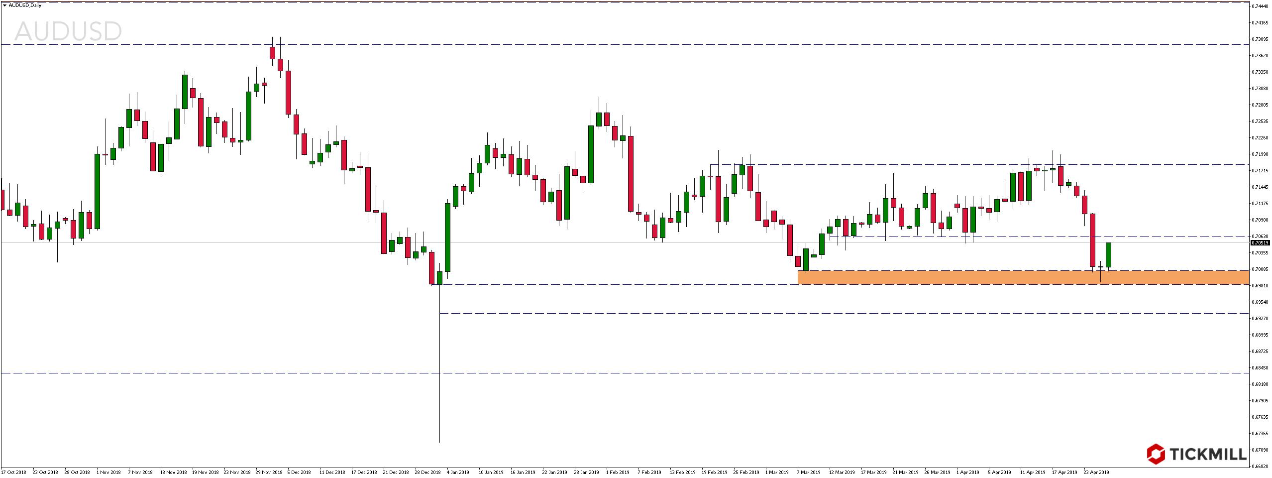 Kurs pary walutowej AUDUSD w piątek, 26 kwietnia 2019 roku