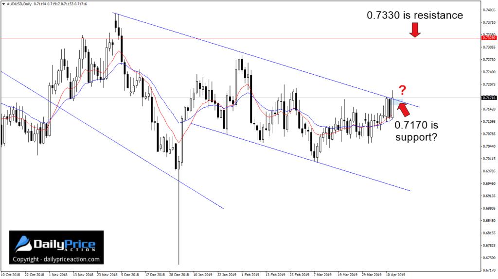Para walutowa AUD/USD tuż przed weekendem znalazła się w obszarze wybicia, który leży nad 0,7170