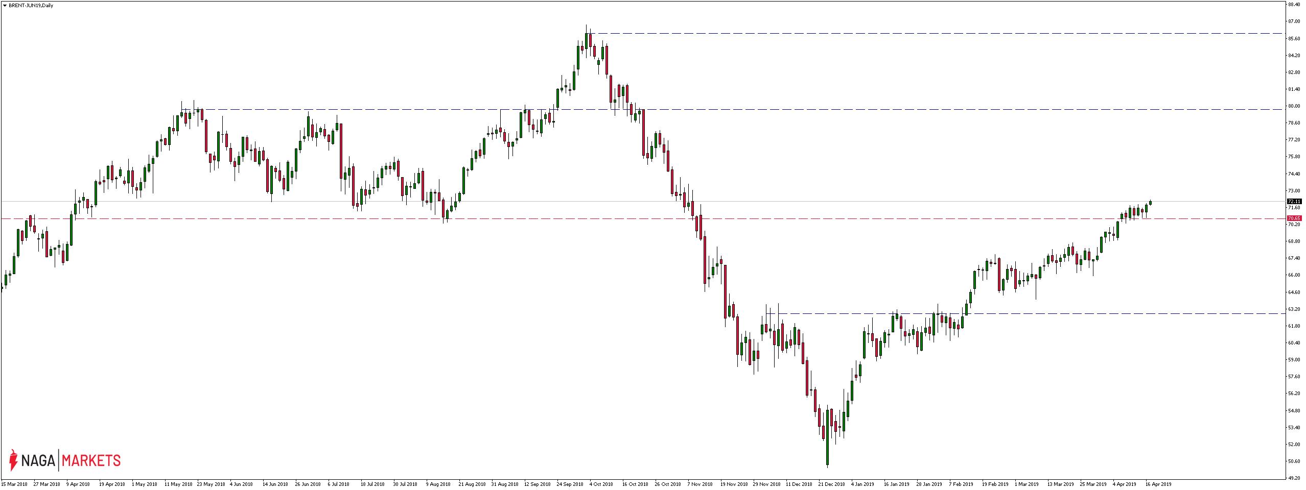 Cena ropy BRENT przekracza barierę 72 dolarów