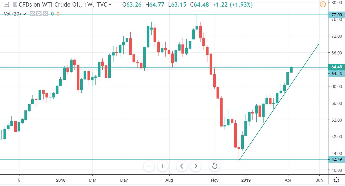 Cena ropy rośnie 6 tydzień z rzędu dzięki polityce OPEC
