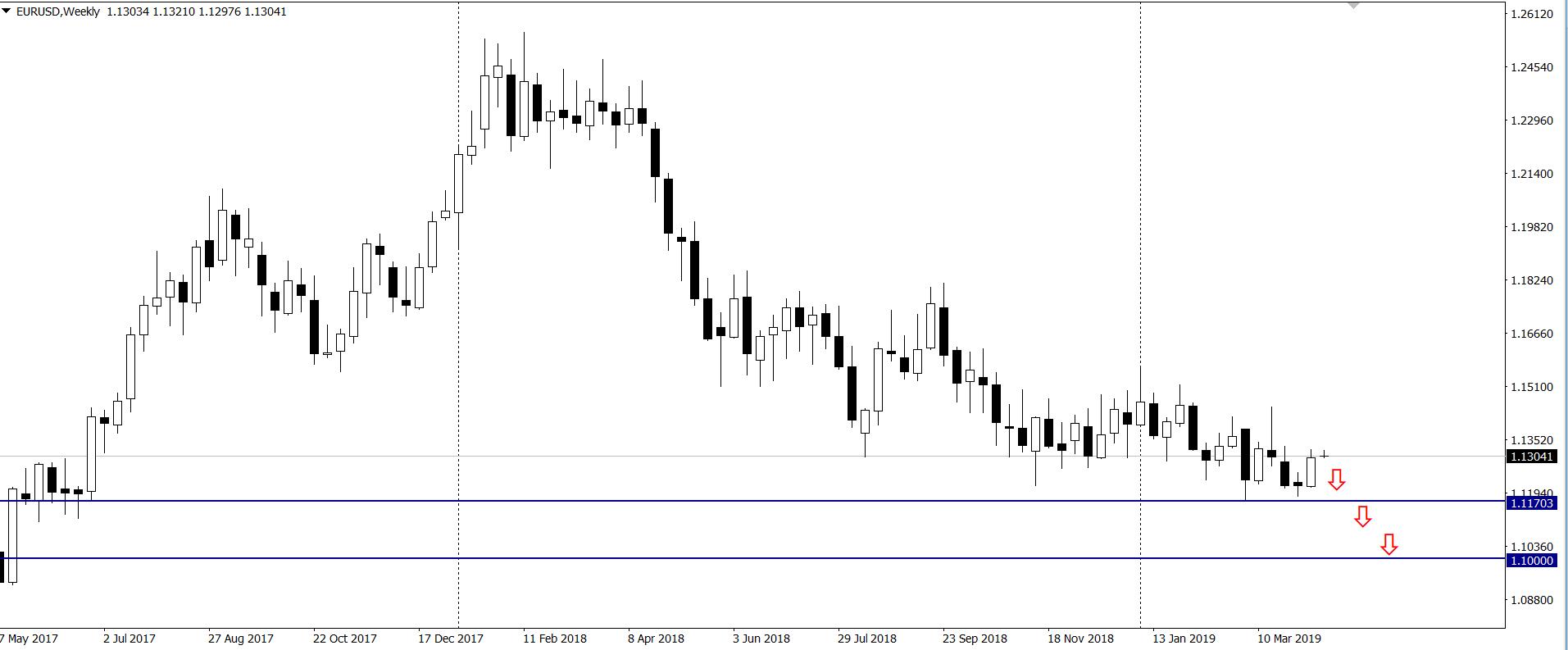 Pozycje walutowe dużych graczy – euro, dolar, funt, jen