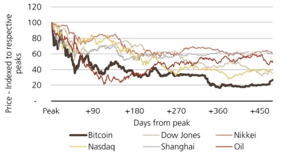 UBS: Bitcoin powyżej 20 tys. USD dopiero po roku 2040