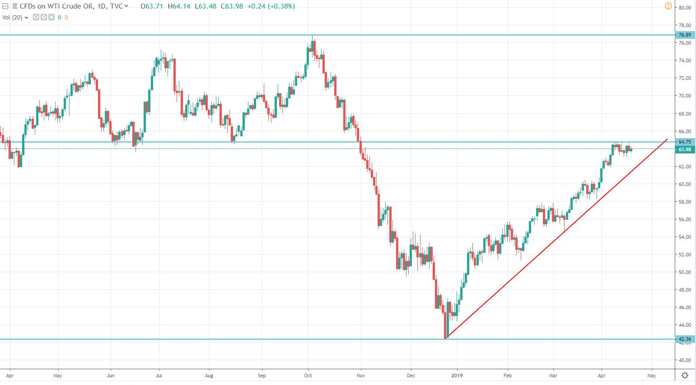 Cięcia OPEC powodują wzrost cen ropy 7 tydzień z rzędu