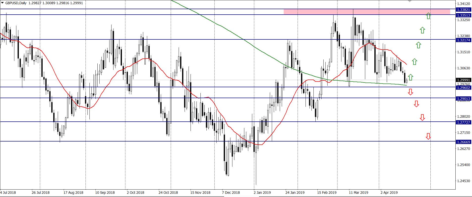 Commerzbank Kurs funta (GBP) do dolara (USD) będzie dalej spadać