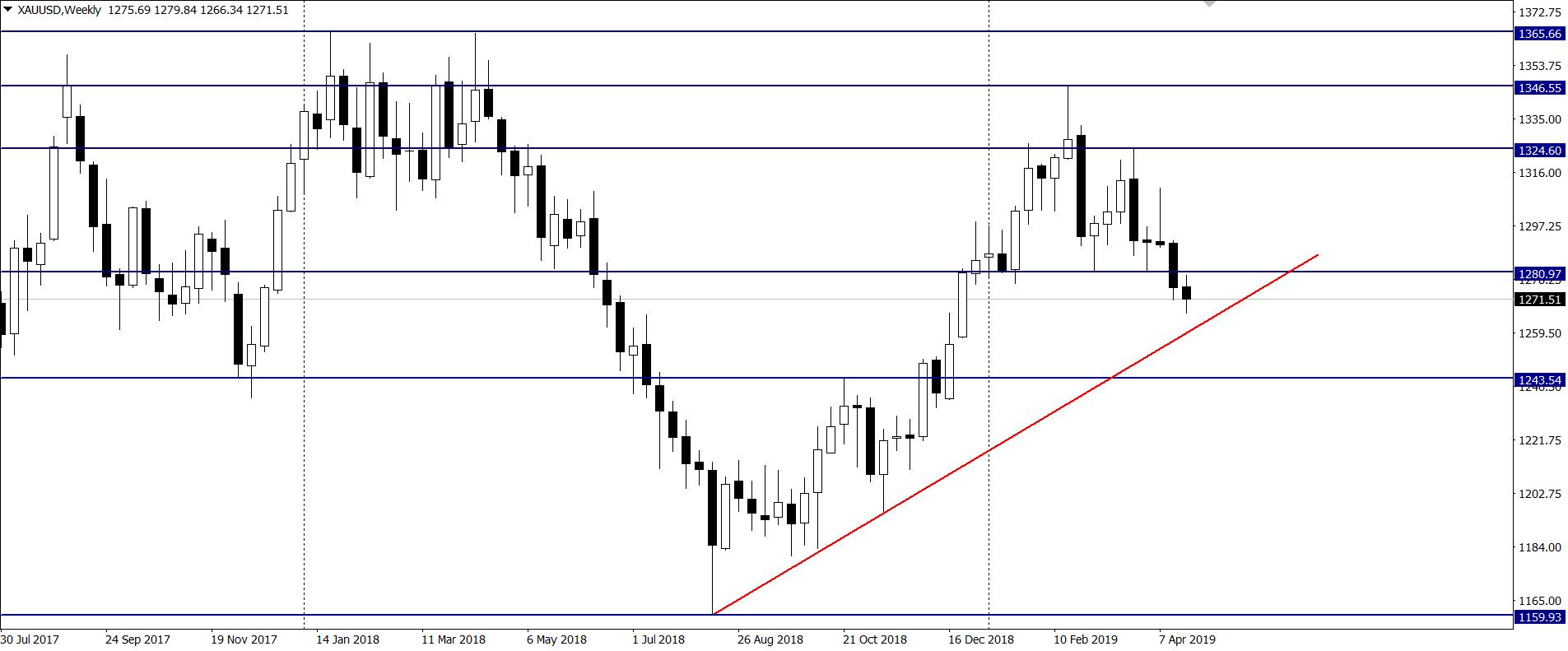 Niepewność na świecie może zwiększyć ceny złota – TDS