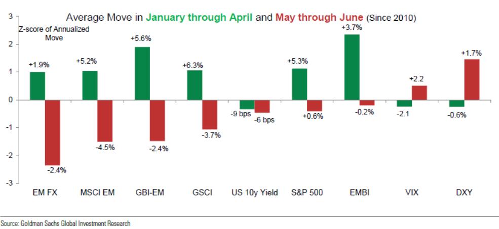 """Goldman: Nie będzie """"sell in May"""" na rynkach wschodzących?"""