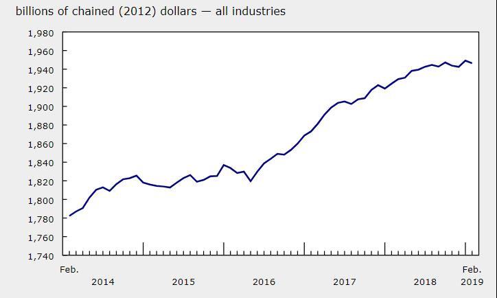 Kanada Słaby odczyt PKB. Jak reaguje CAD