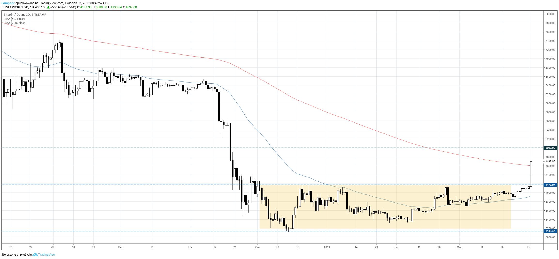 Bitcoin D1